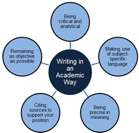 How to write a methods in context essay